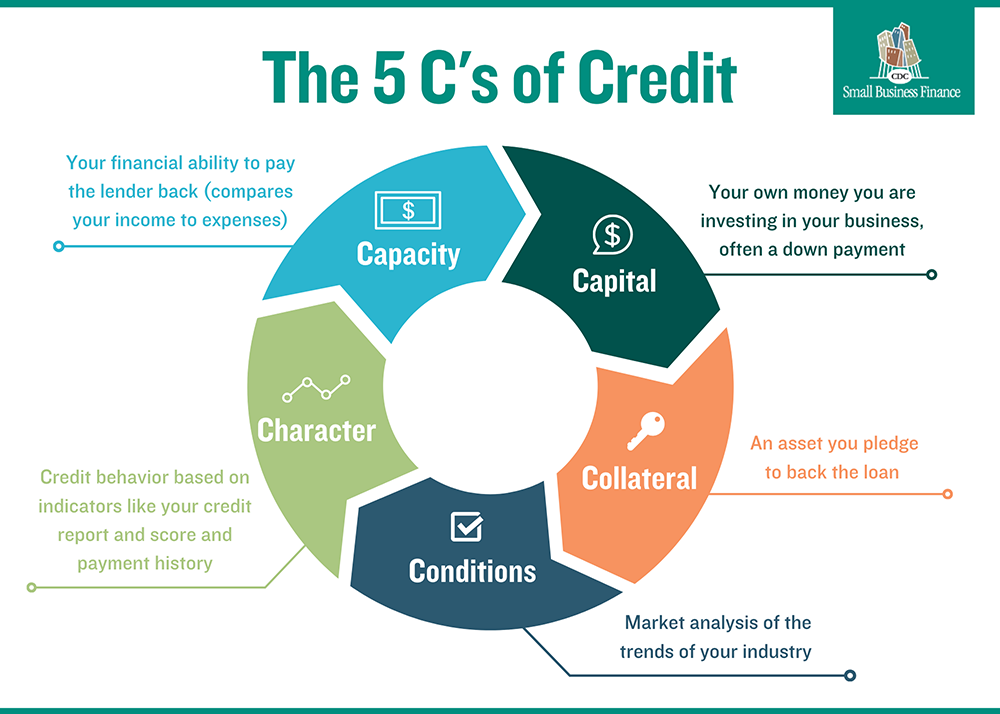 5 C's of Credit