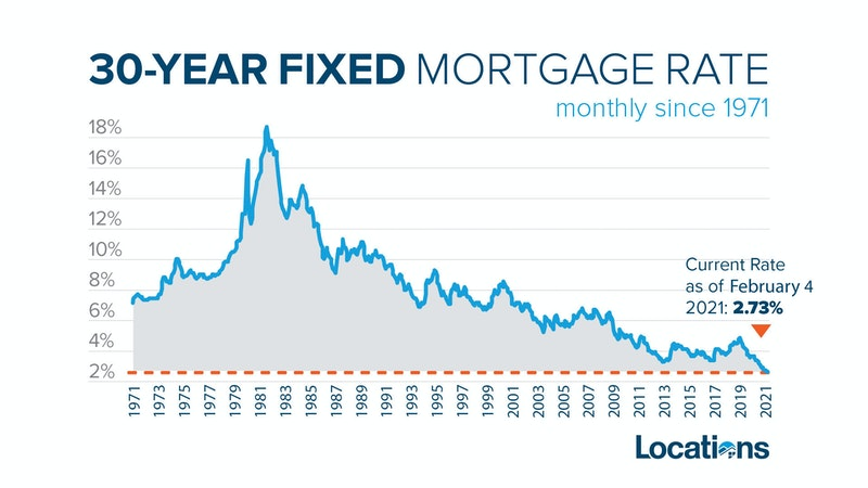 Mortgage rates at lowest rate in decades