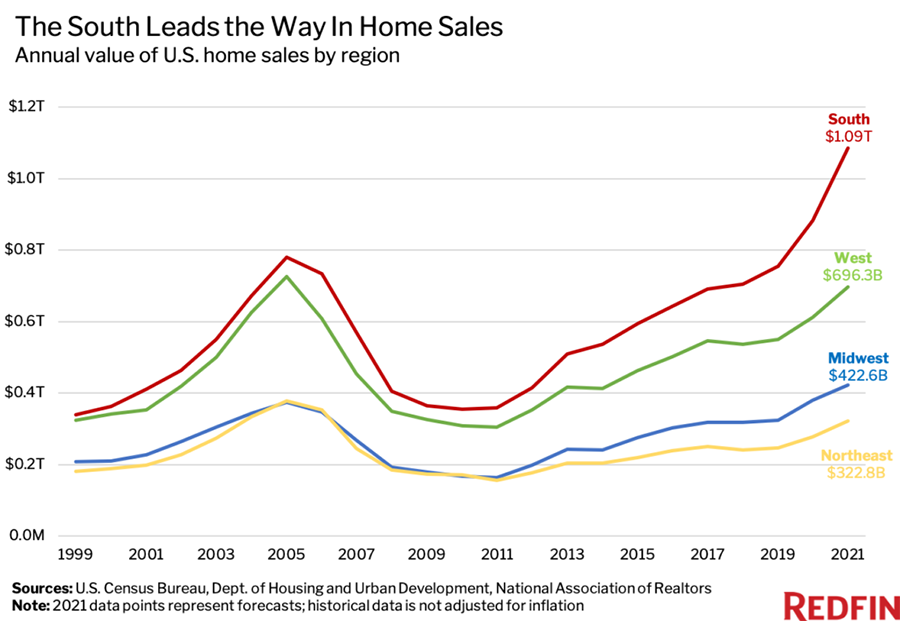 Home values rising in every part of the United States