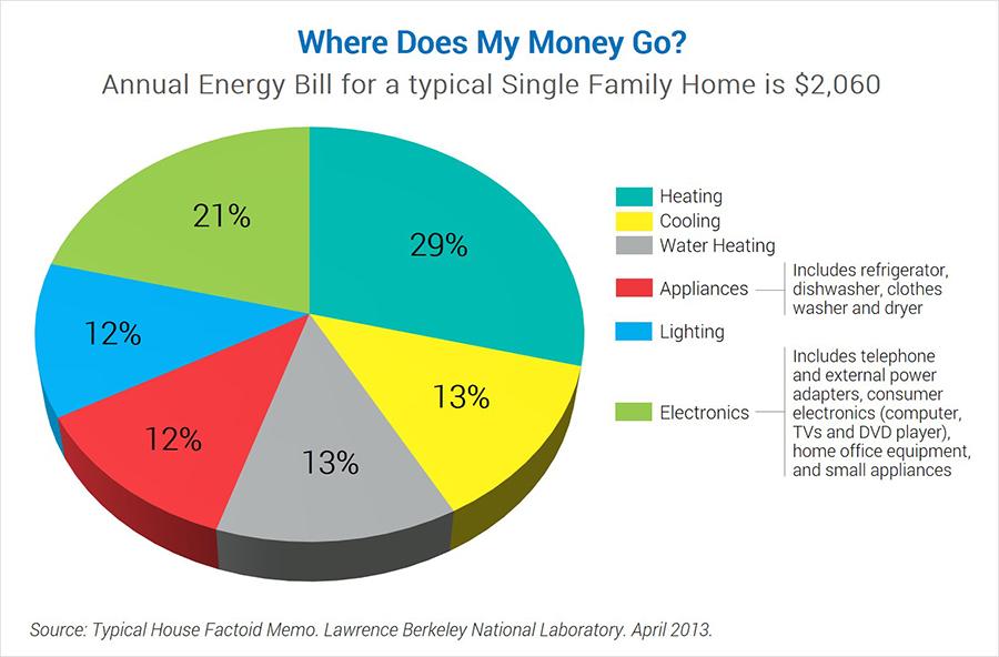 Breakdown of the annual energy bill for home energy savings