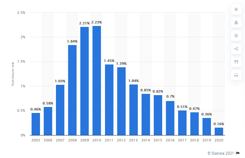 Foreclosure rate in the U.S. from 2005 to 2020