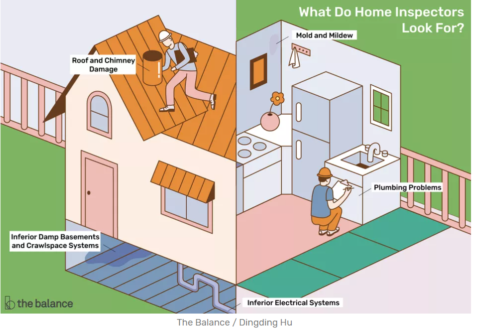 Common things that home inspectors check