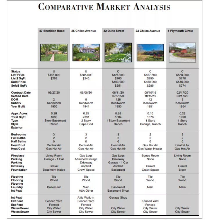 Sample of comparative market analysis