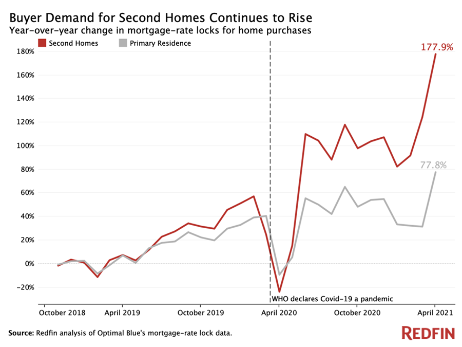 Graph showing the steep rise of demands for second homes