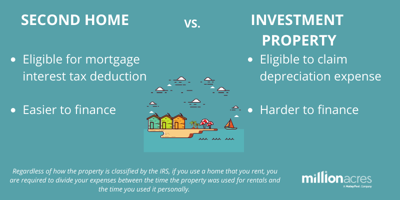 Infographic showing the key differences between a second home and investment property
