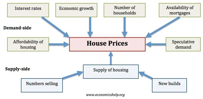 Diagram showing factors that affect the housing market
