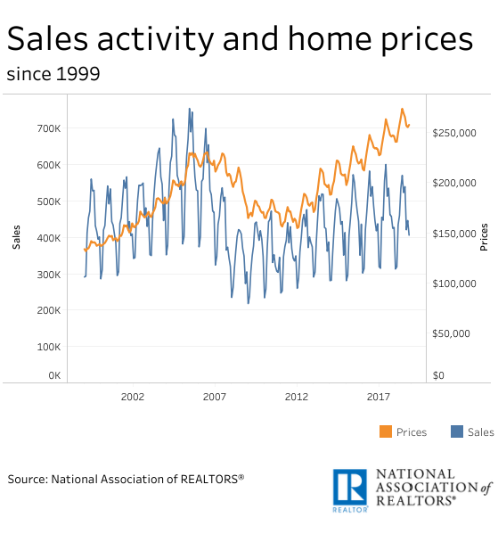 Graph showing seasonal fluctuations on home prices and sales activity